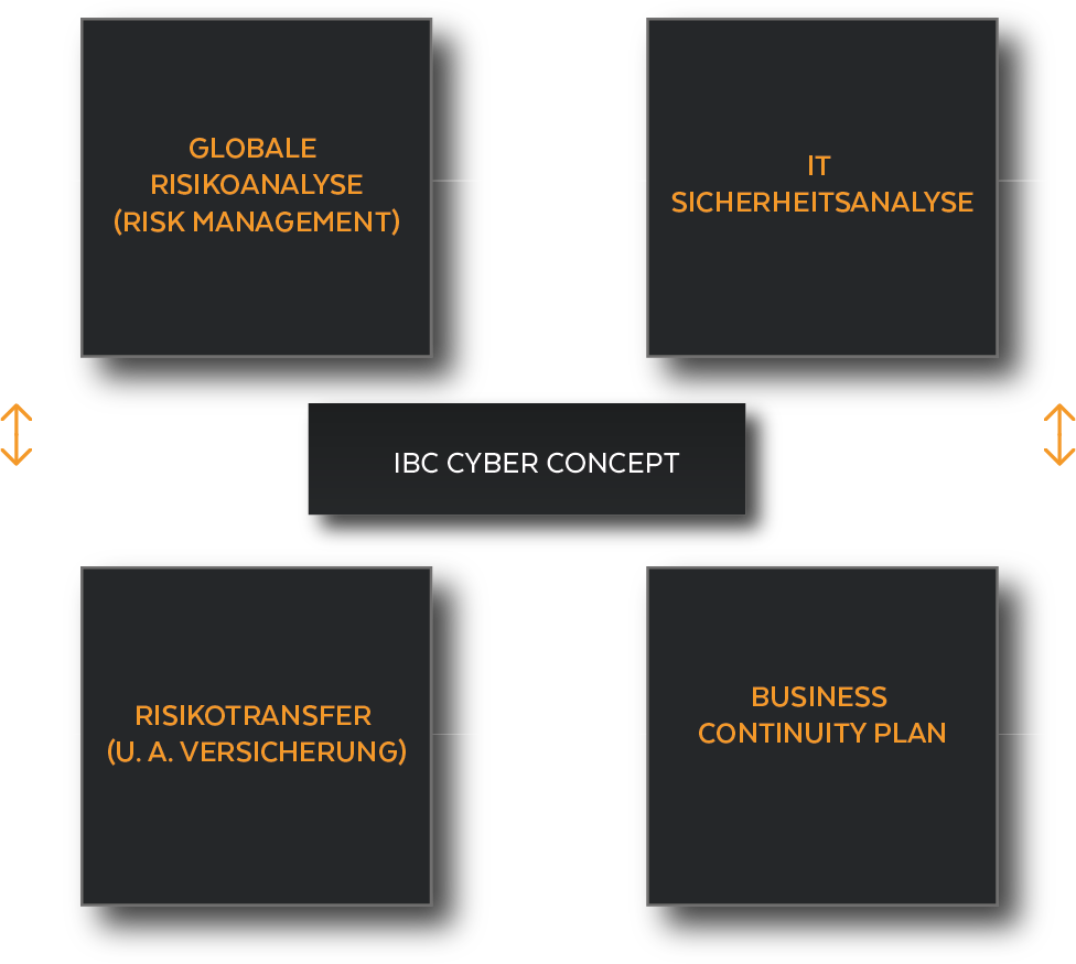 https://www.ibc-broker.com/wp-content/uploads/2018/06/cyberrisks-de.png